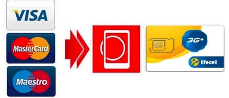 """Як поповнити рахунок мобільного оператора """"Лайф"""" через Ощадбанк: 4 простих способи"""